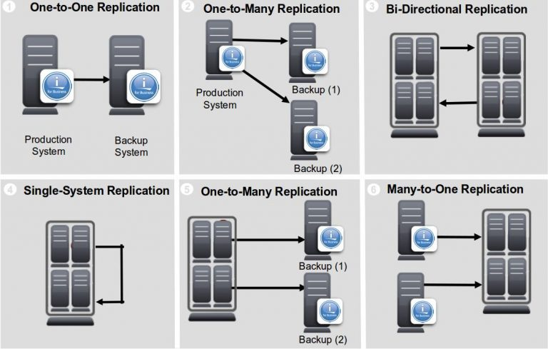 Hardware and software replication IBM i